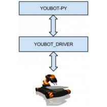 youBot-py