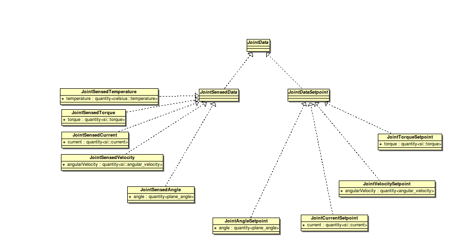 API architecture - youBot wiki
